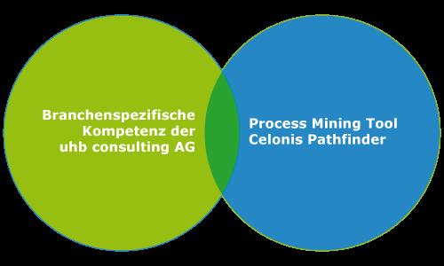 grafische-auswertung-mdk-kreise